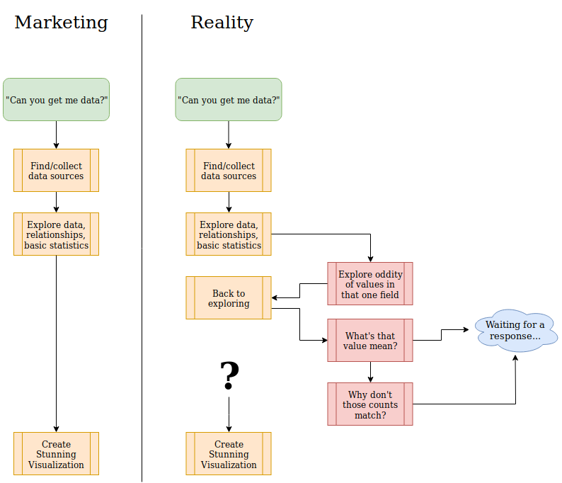 Data processing/analysis workflow diagram: marketing vs reality shows it is not as simple as they would like it to be.