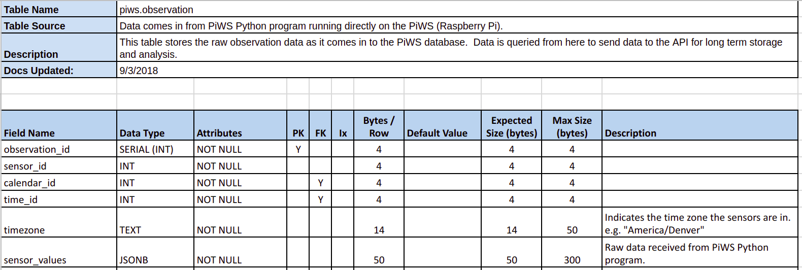 Image showing piws.observation table in data dictionary worksheet.