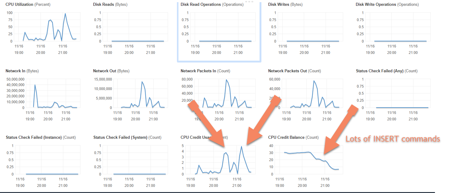 AWS EC2 monitoring shows CPU spike from load testing