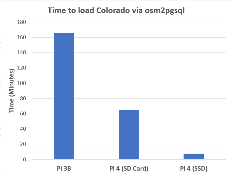 Chart with three (3) bars showing time to load Colorado via osm2pgsql.  The first, tallest bar shows the Raspberry Pi 3B taking 2.76 hours, the Raspberry Pi 4 (SD card) taking 65 minutes, and the last the Pi 4 (SSD) taking only 7.9 minutes.