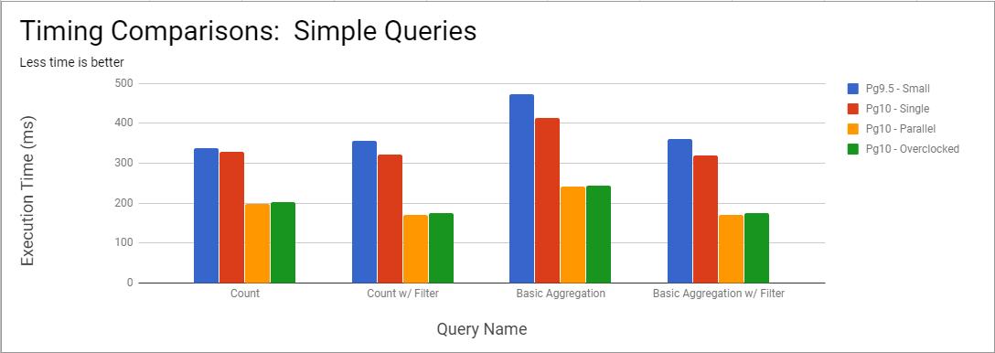 Chart showing response times for simple queries by Pg configuration