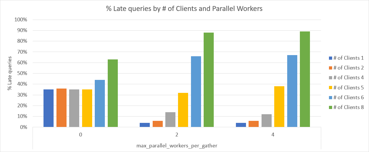 Chart showing % of Late queries based on # of clients and # of PostgreSQL parallel workers