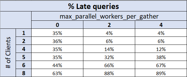 Table showing % of Late queries based on # of clients and # of PostgreSQL parallel workers