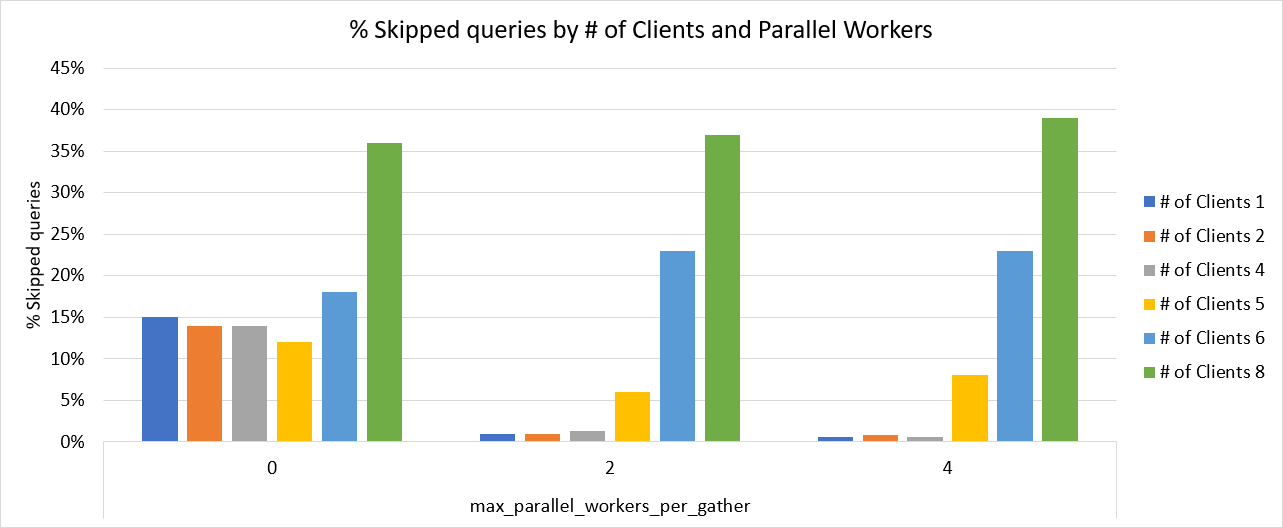 Chart showing % of Skipped queries based on # of clients and # of PostgreSQL parallel workers