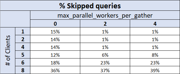 Table showing % of Skipped queries based on # of clients and # of PostgreSQL parallel workers