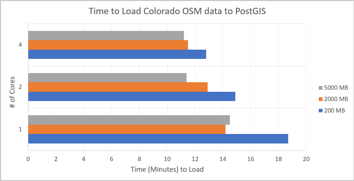 Chart visualizing the speedup provided by providing osm2pgsql with more RAM and more processor power.