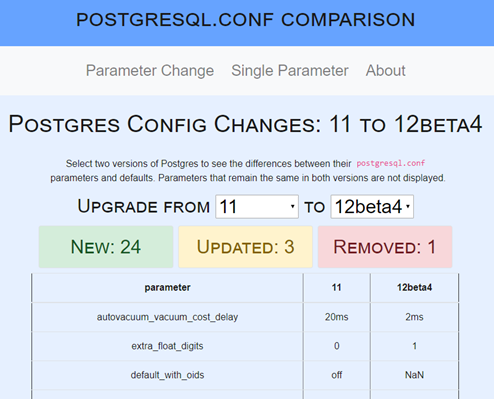 Screenshot showing postgresql.conf comparison website results for PostgreSQL 11 to 12)