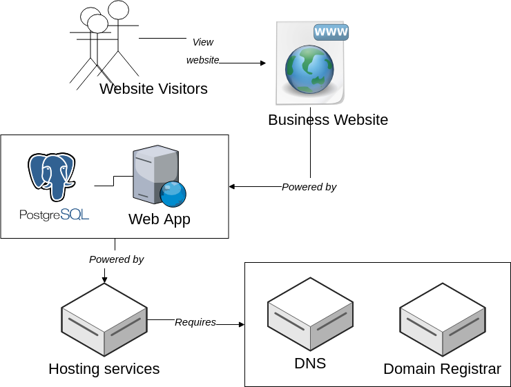 Diagram showing even a basic website typically has a few moving parts